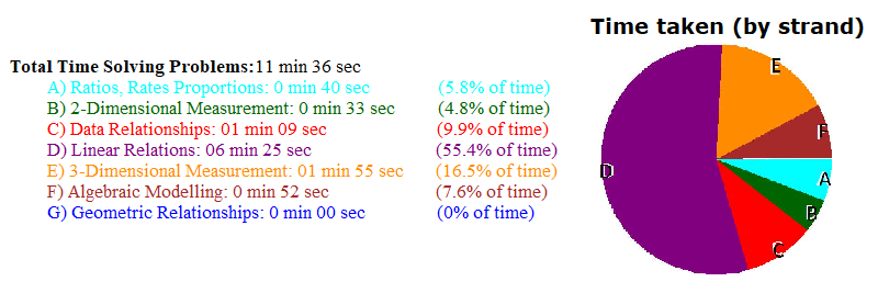 Percent of Time by Strand
